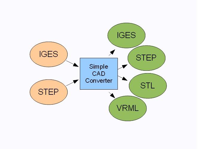 CAD programy